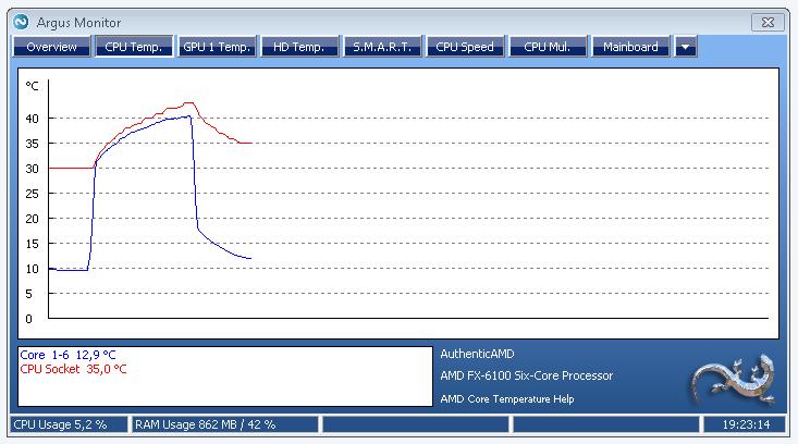 Temperature measurement for AMD CPUs